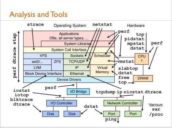 Linux_n_toolz